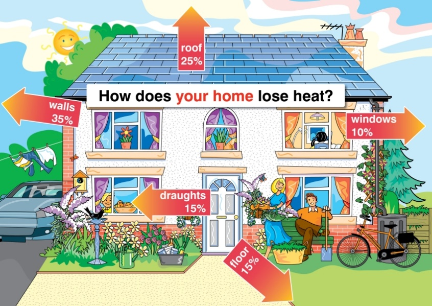 A typical house loses around 35% or more through walls, 25% through the roof, 10% through windows, and 15% each between floor and draughts.